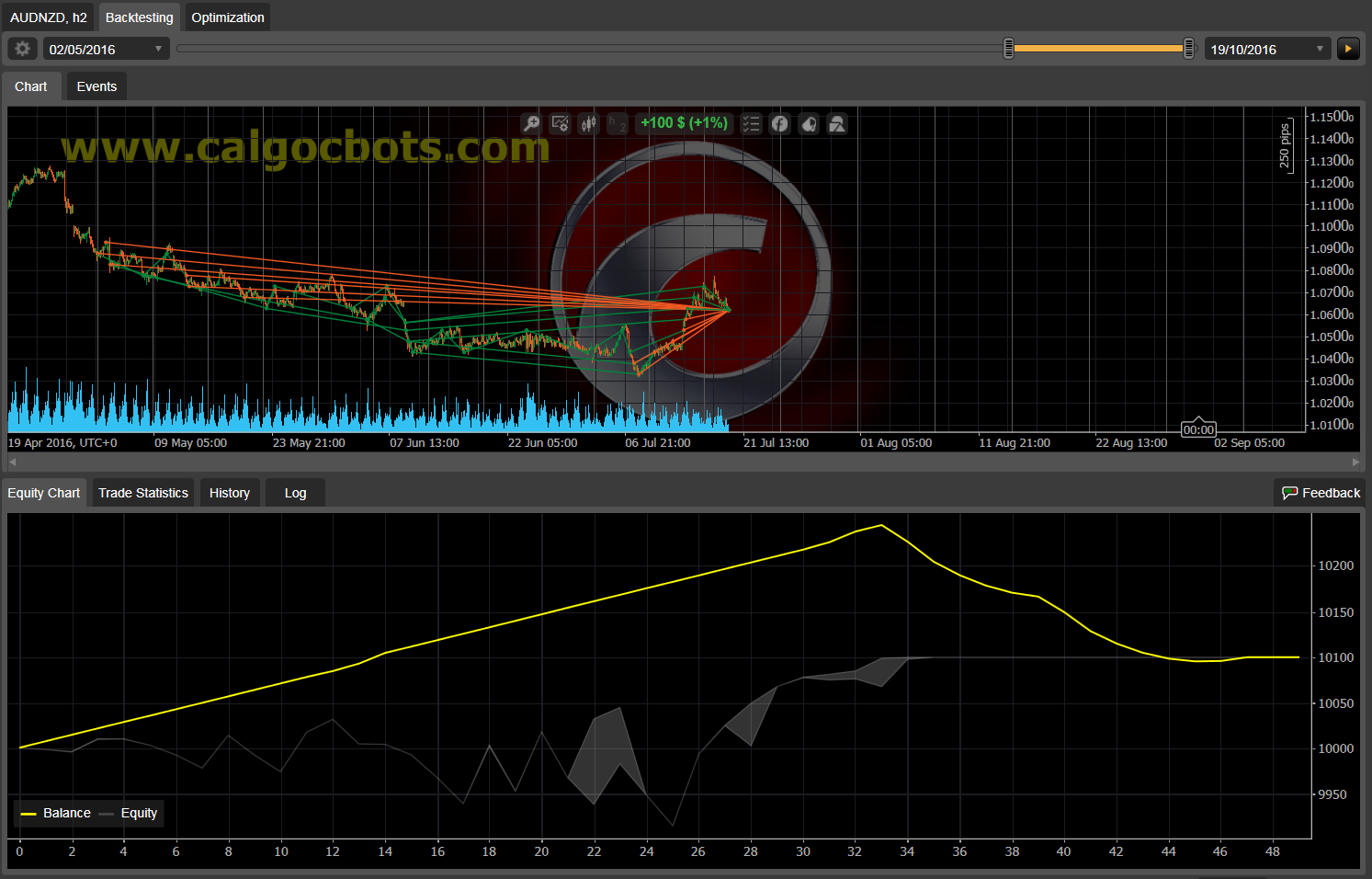 Dual Grid Hedge AUD NZD 1h cAlgo cBots cTrader 1k 100 50 100 - 10