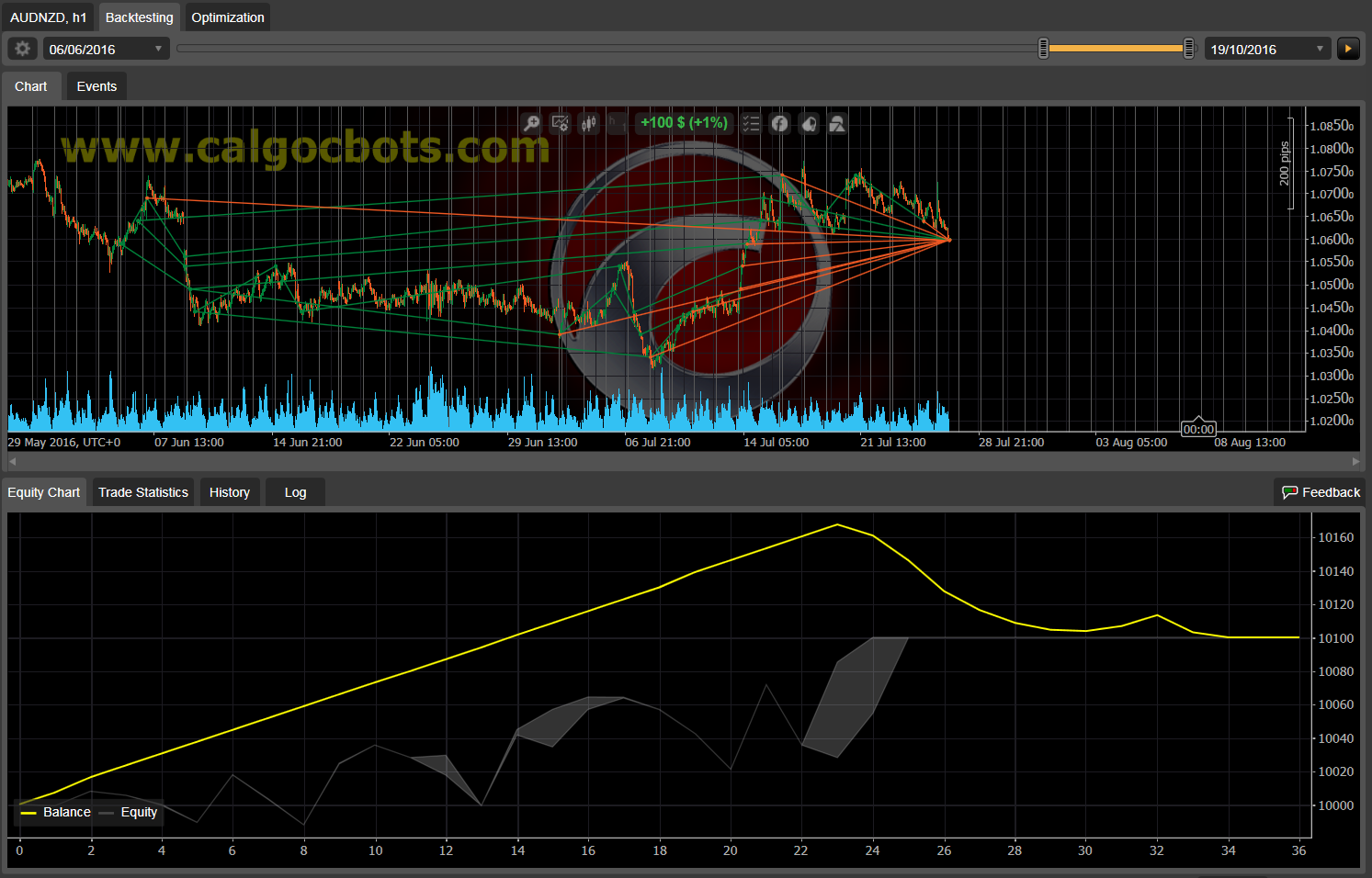 Dual Grid Hedge AUD NZD 1h cAlgo cBots cTrader 1k 100 50 100 - 11