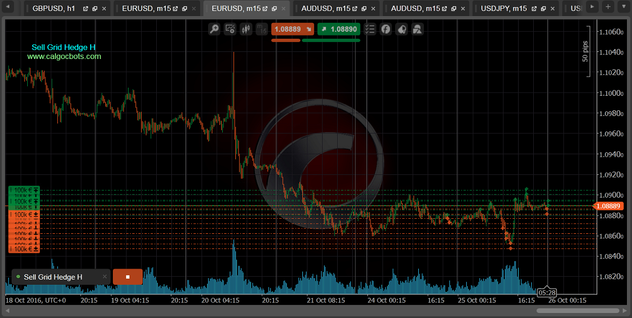 Sell Grid Hedge H cbots calgo ctrader EUR USD m15 Chart 04