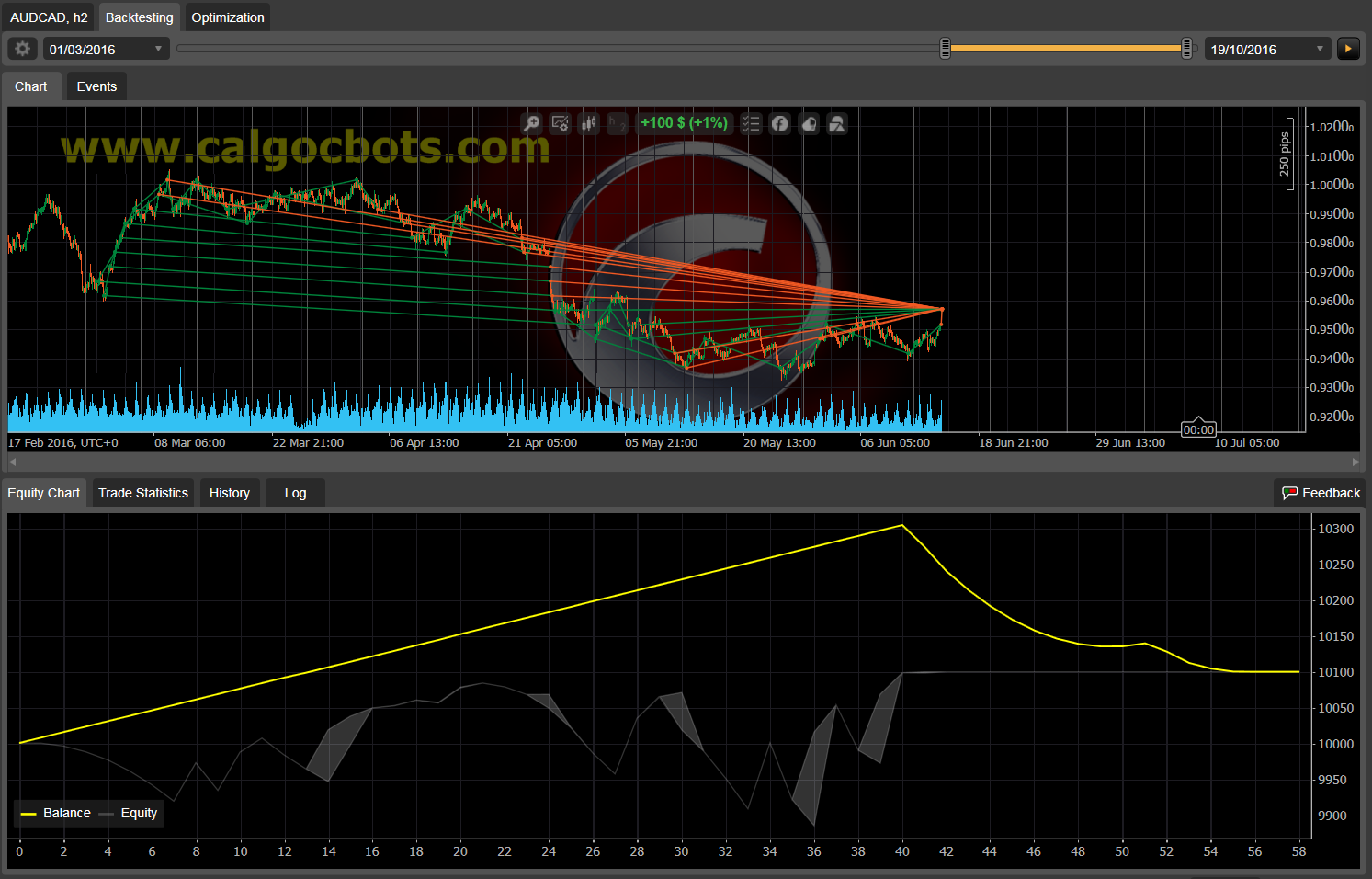 Dual Grid Hedge AUD CAD 1h cAlgo cBots cTrader 1k 100 50 100 - 08 a