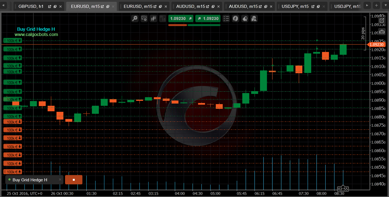 Buy Grid Hedge H cbots calgo ctrader EUR USD m15 Chart 01