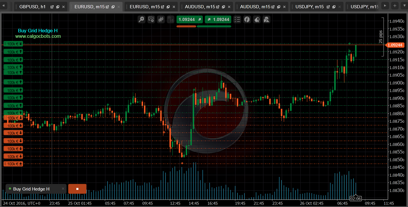 Buy Grid Hedge H cbots calgo ctrader EUR USD m15 Chart 03