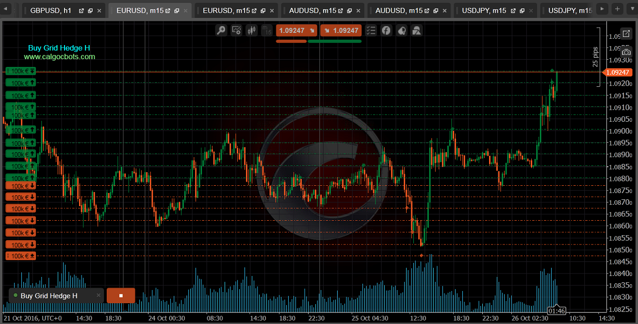 Buy Grid Hedge H cbots calgo ctrader EUR USD m15 Chart 04