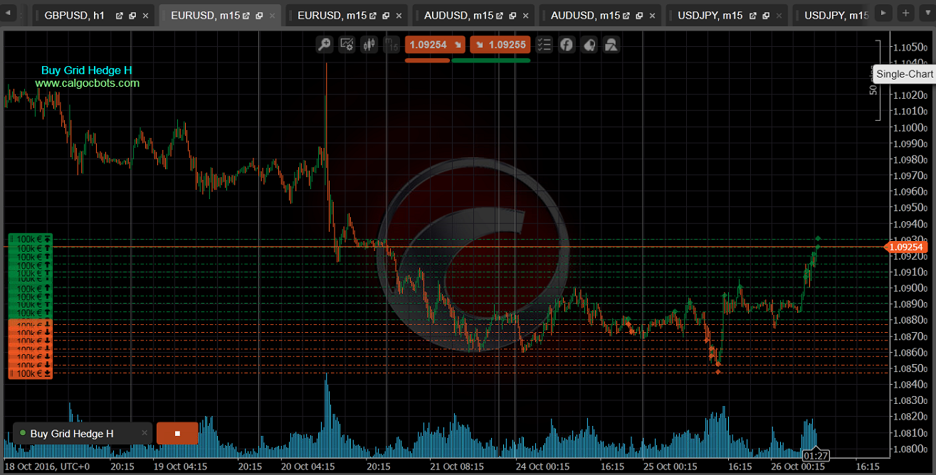 Buy Grid Hedge H cbots calgo ctrader EUR USD m15 Chart 05