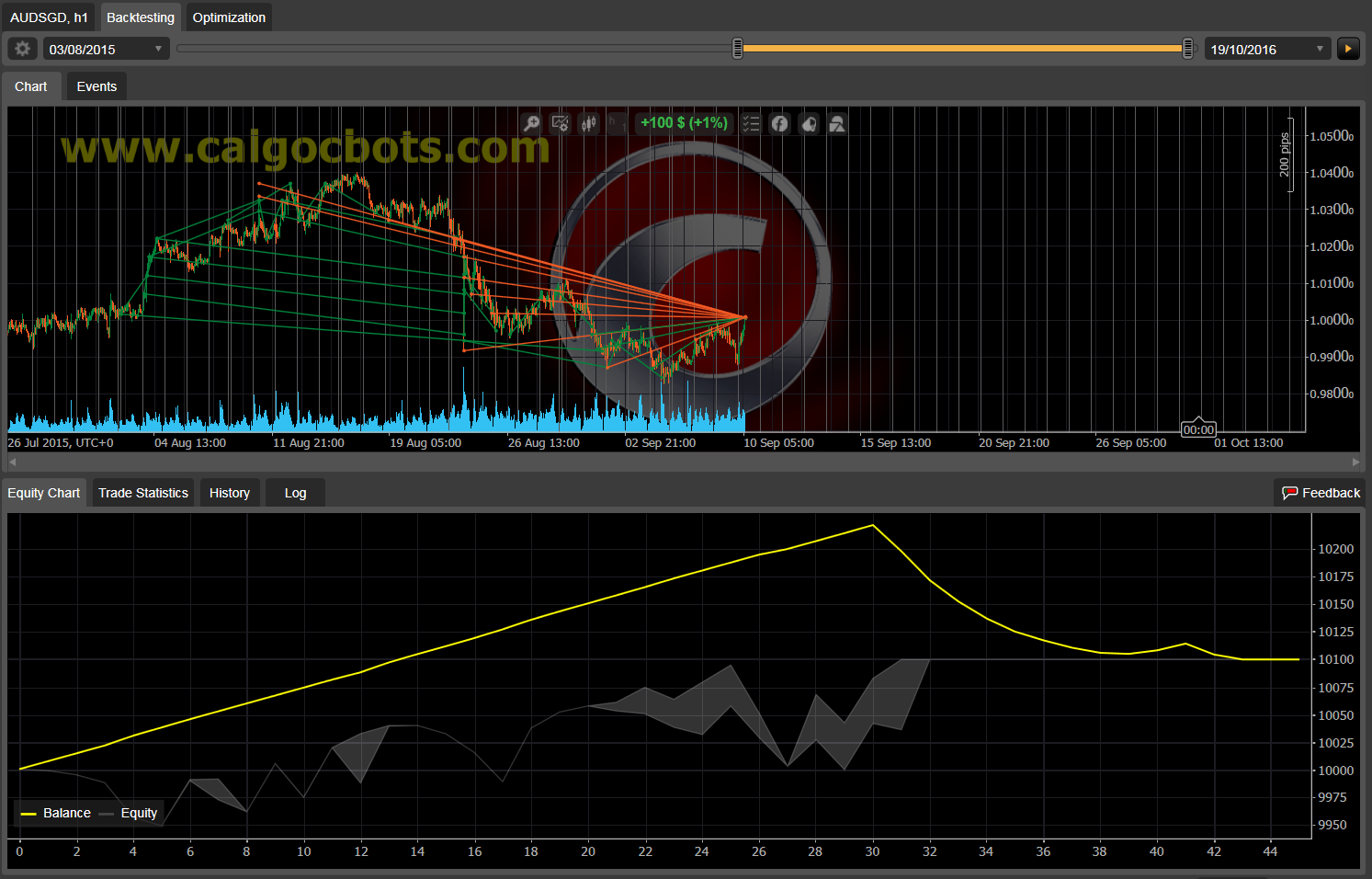 Dual Grid Hedge AUD SGD 1h cAlgo cBots cTrader 1k 100 50 100 - 01