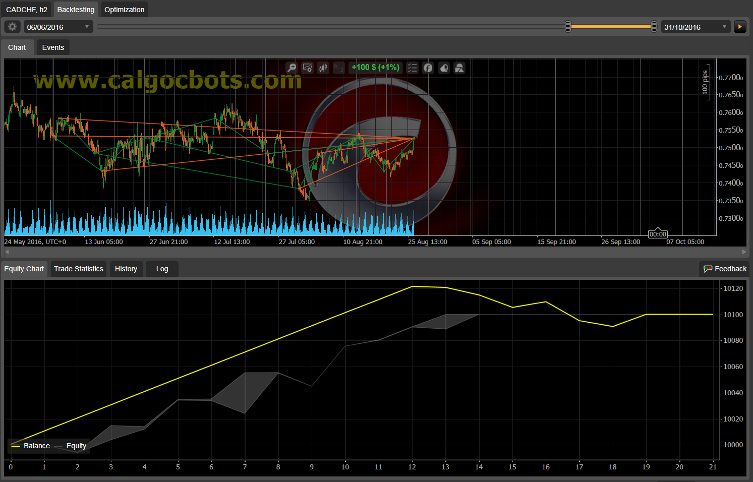 Dual Grid Hedge CAD CHF 1h cAlgo cBots cTrader 1k 100 50 100 - 11