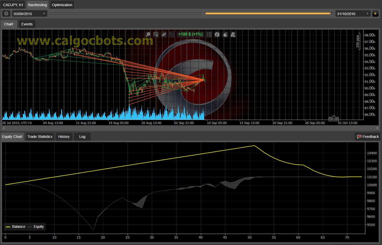 Dual Grid Hedge CAD JPY 1h cAlgo cBots cTrader 1k 100 50 100 - 01
