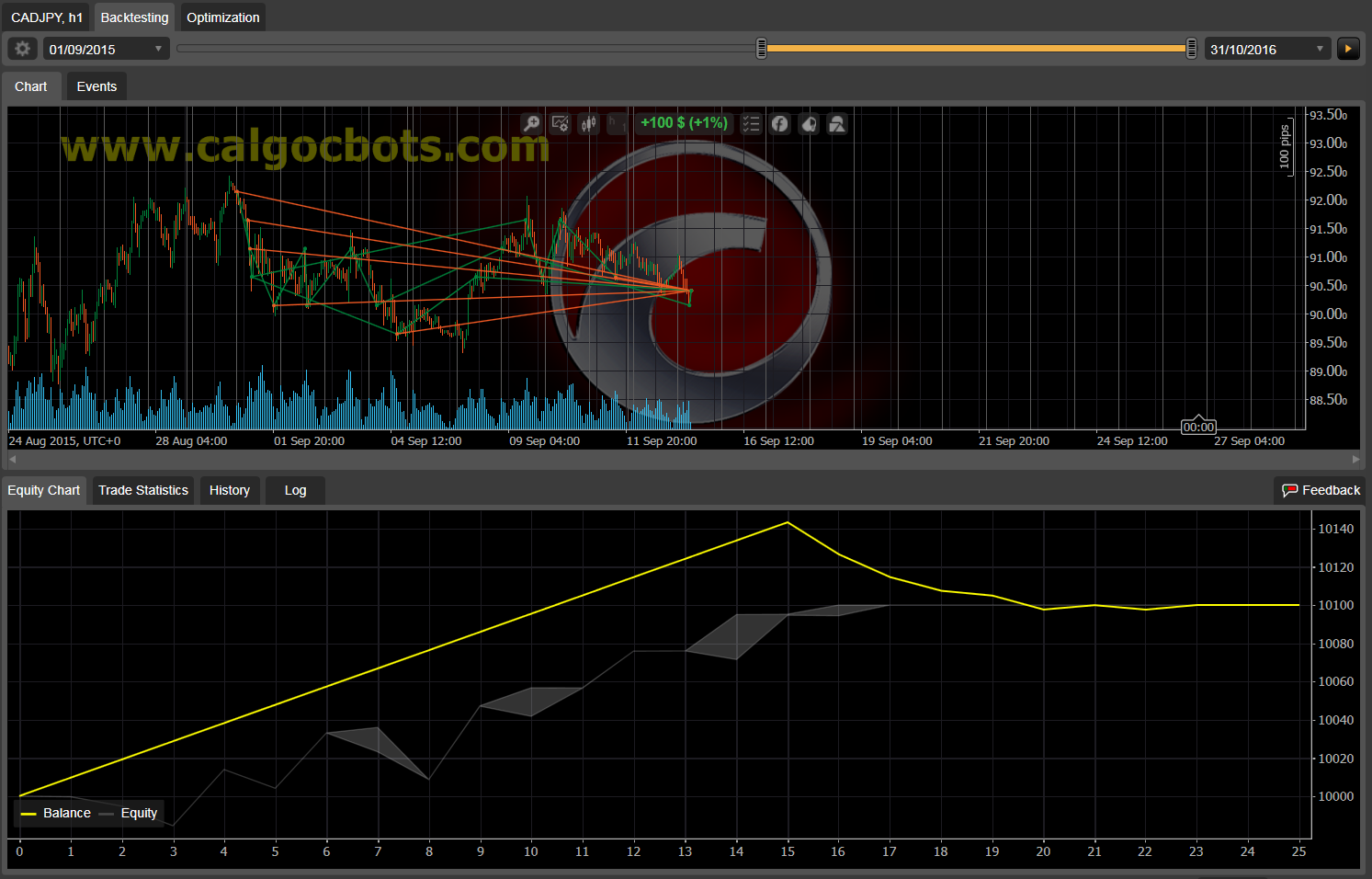 Dual Grid Hedge CAD JPY 1h cAlgo cBots cTrader 1k 100 50 100 - 02 a