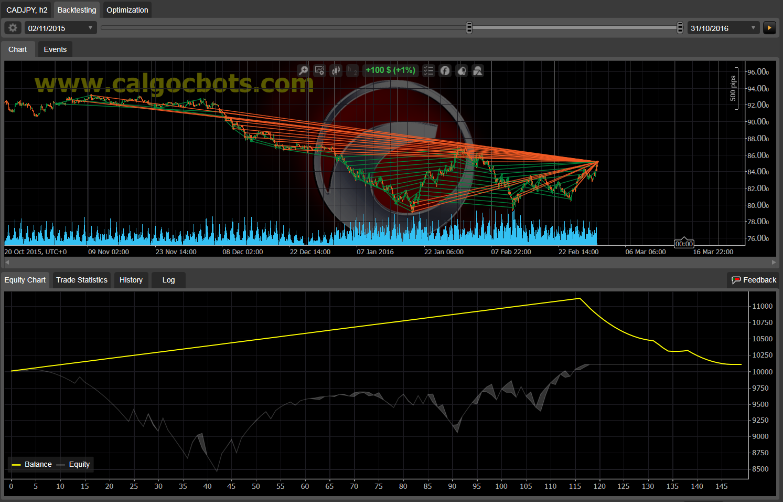 Dual Grid Hedge CAD JPY 1h cAlgo cBots cTrader 1k 100 50 100 - 04