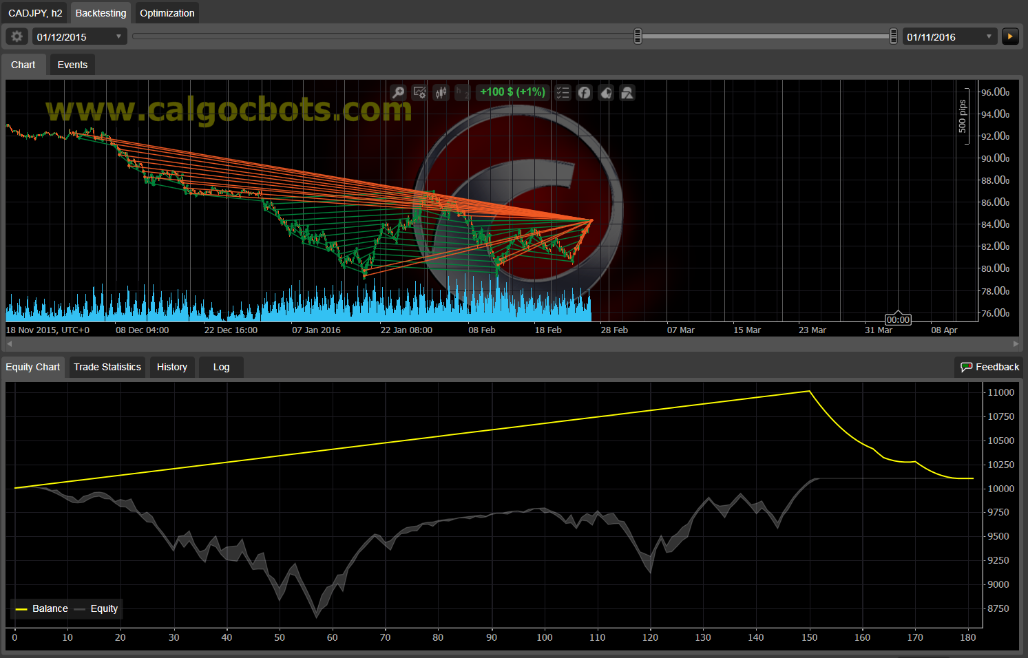 Dual Grid Hedge CAD JPY 1h cAlgo cBots cTrader 1k 100 50 100 - 05 a