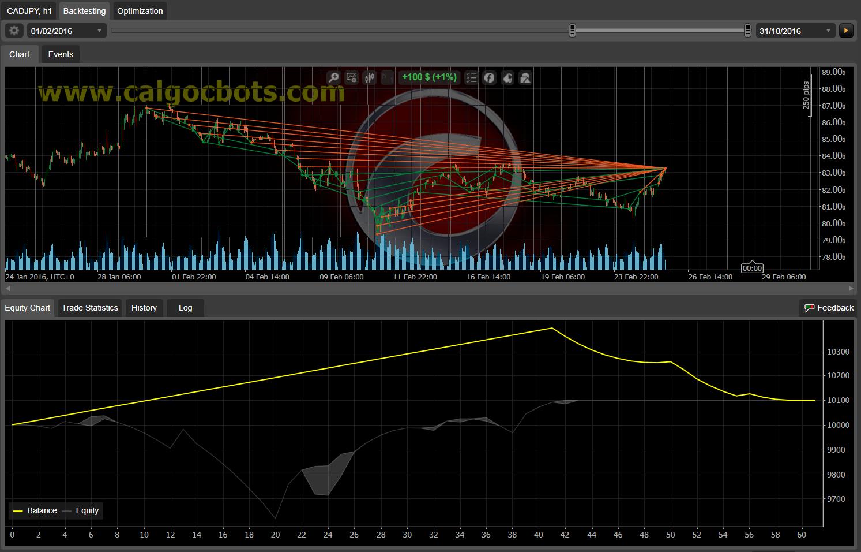 Dual Grid Hedge CAD JPY 1h cAlgo cBots cTrader 1k 100 50 100 - 07