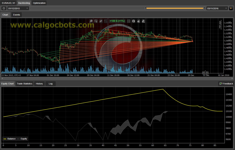 Dual Grid Hedge EUR AUS 1h cAlgo cBots cTrader 100 50 100 - 05 a