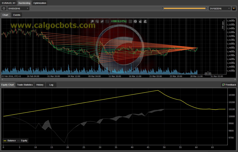 Dual Grid Hedge EUR AUS 1h cAlgo cBots cTrader 100 50 100 - 08 a