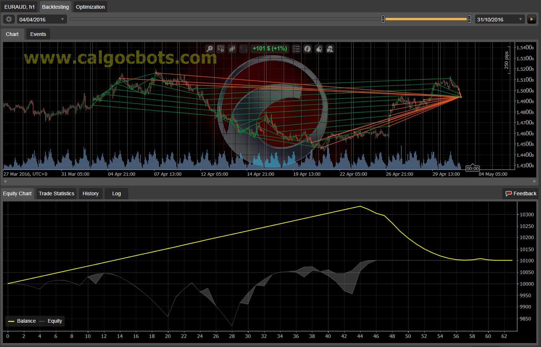 Dual Grid Hedge EUR AUS 1h cAlgo cBots cTrader 100 50 100 - 09