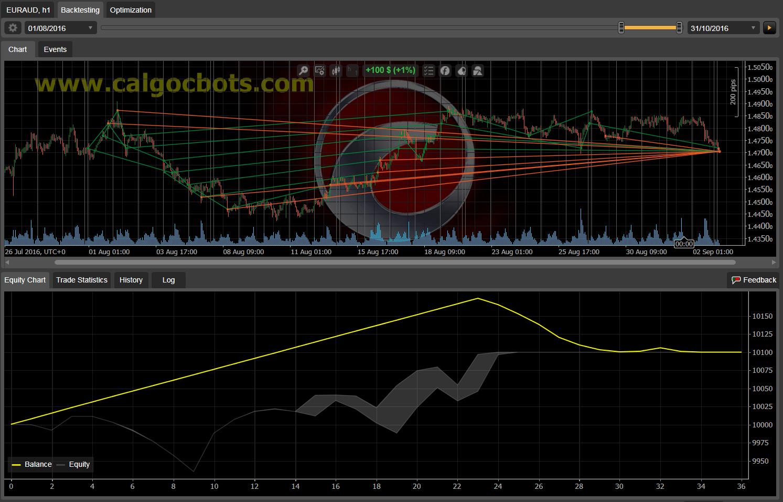 Dual Grid Hedge EUR AUS 1h cAlgo cBots cTrader 100 50 100 - 13