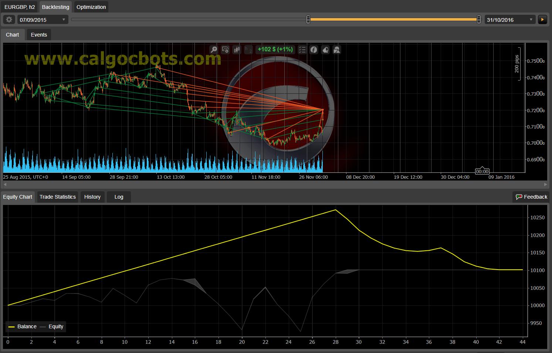 Dual Grid Hedge EUR GBP 1h cAlgo cBots cTrader 100 50 100 - 02