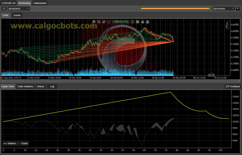 Dual Grid Hedge EUR GBP 1h cAlgo cBots cTrader 100 50 100 - 03