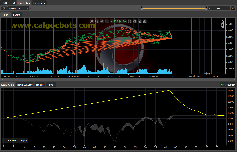 Dual Grid Hedge EUR GBP 1h cAlgo cBots cTrader 100 50 100 - 04