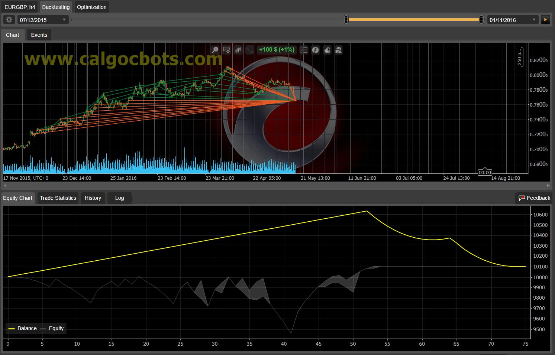 Dual Grid Hedge EUR GBP 1h cAlgo cBots cTrader 100 50 100 - 05