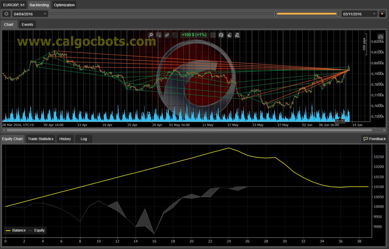 Dual Grid Hedge EUR GBP 1h cAlgo cBots cTrader 100 50 100 - 09