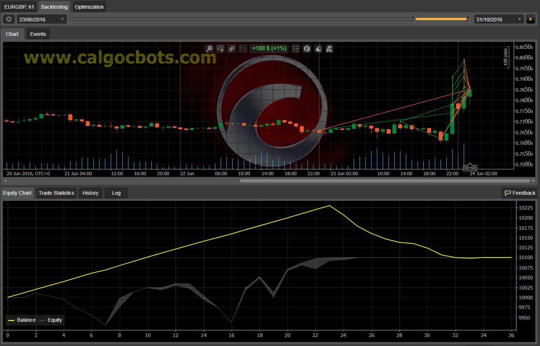 Dual Grid Hedge EUR GBP 1h cAlgo cBots cTrader 100 50 100 - 11 e