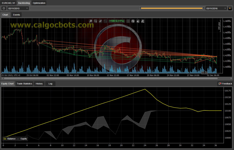 Dual Grid Hedge EUR CAD 1h cAlgo cBots cTrader 100 50 100 - 04