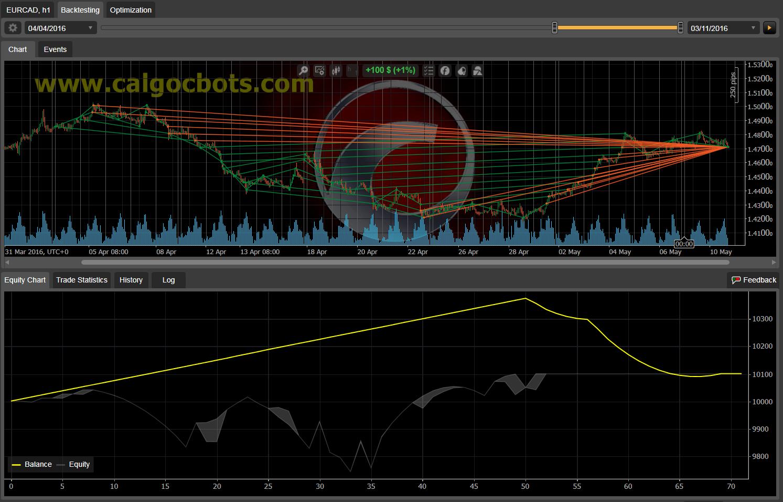 Dual Grid Hedge EUR CAD 1h cAlgo cBots cTrader 100 50 100 - 09