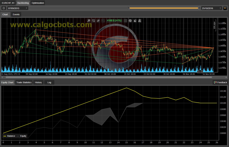 Dual Grid Hedge EUR CHF 1h cAlgo cBots cTrader 1k 100 50 100 - 02
