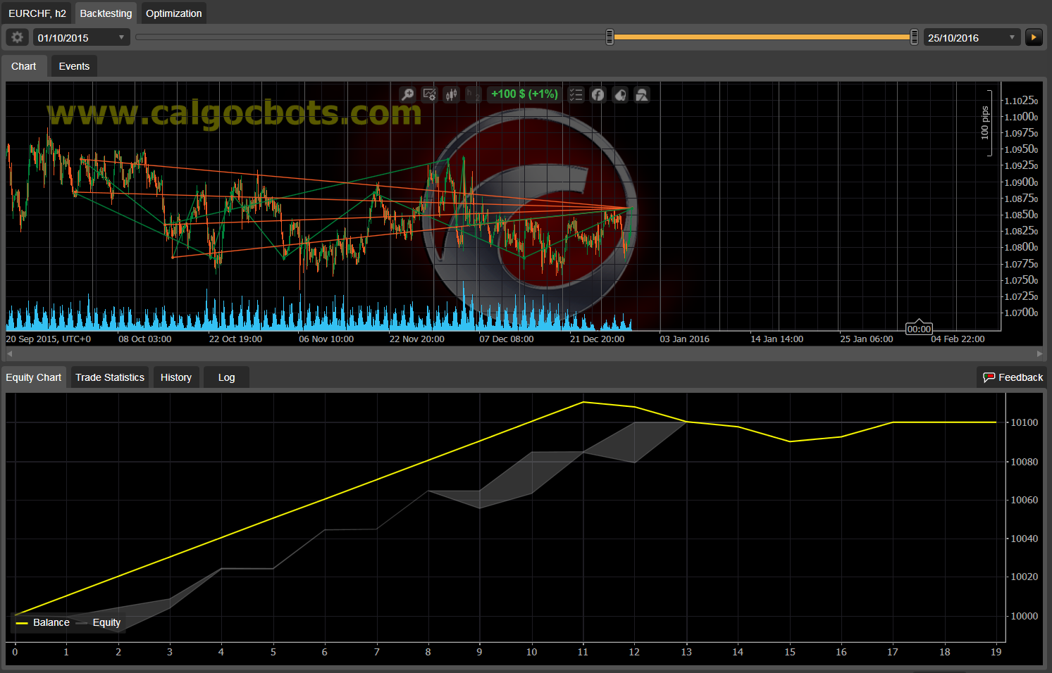 Dual Grid Hedge EUR CHF 1h cAlgo cBots cTrader 1k 100 50 100 - 03 a