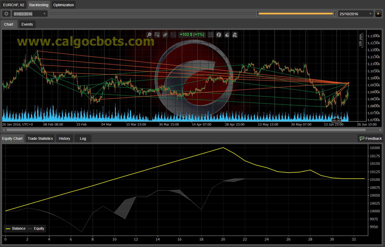 Dual Grid Hedge EUR CHF 1h cAlgo cBots cTrader 1k 100 50 100 - 07