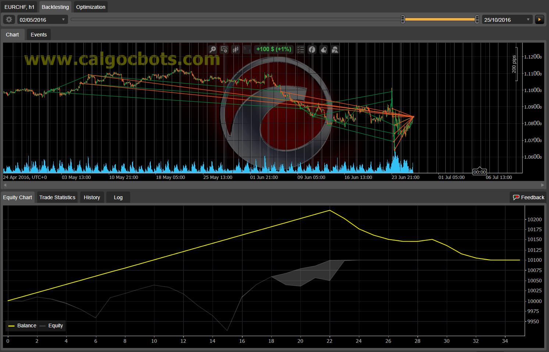 Dual Grid Hedge EUR CHF 1h cAlgo cBots cTrader 1k 100 50 100 - 10