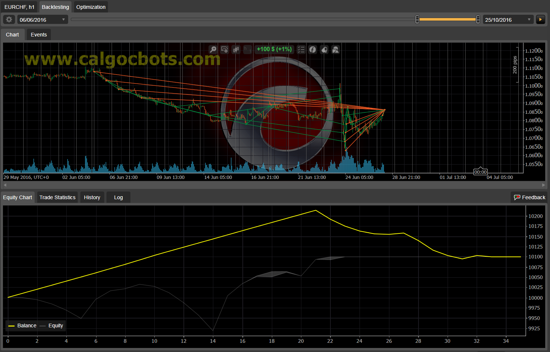 Dual Grid Hedge EUR CHF 1h cAlgo cBots cTrader 1k 100 50 100 - 11