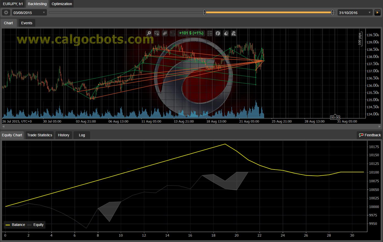 Dual Grid Hedge EUR JPY 1h cAlgo cBots cTrader 100 50 100 - 01