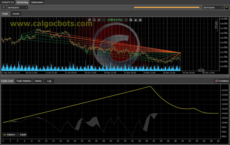 Dual Grid Hedge EUR JPY 1h cAlgo cBots cTrader 100 50 100 - 03