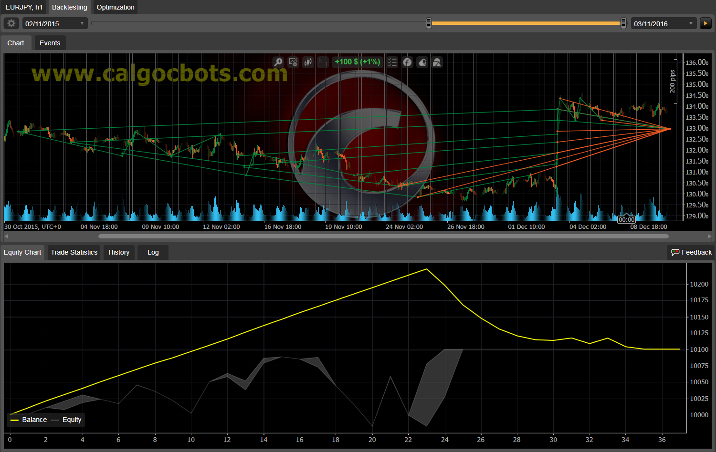 Dual Grid Hedge EUR JPY 1h cAlgo cBots cTrader 100 50 100 - 04