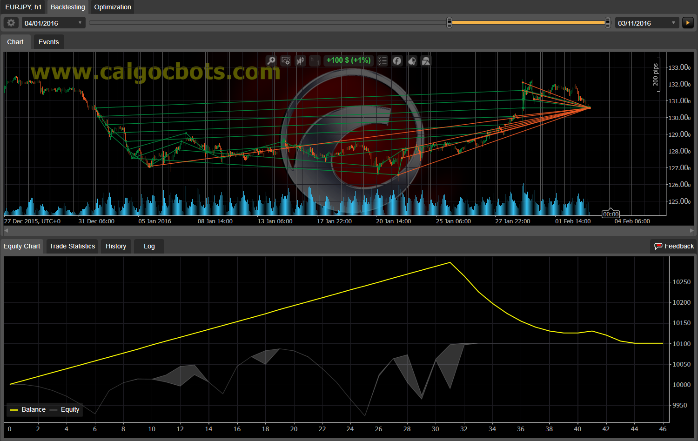 Dual Grid Hedge EUR JPY 1h cAlgo cBots cTrader 100 50 100 - 06