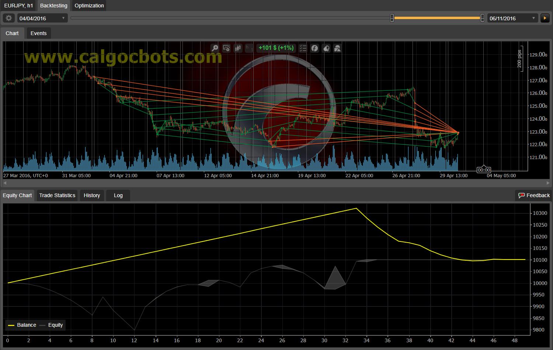 Dual Grid Hedge EUR JPY 1h cAlgo cBots cTrader 100 50 100 - 09