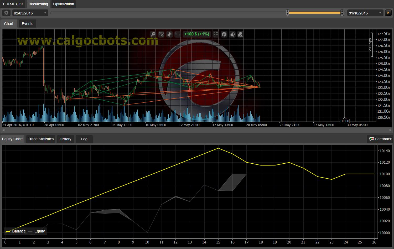 Dual Grid Hedge EUR JPY 1h cAlgo cBots cTrader 100 50 100 - 10