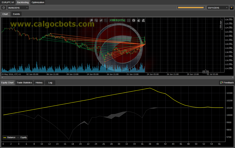 Dual Grid Hedge EUR JPY 1h cAlgo cBots cTrader 100 50 100 - 11