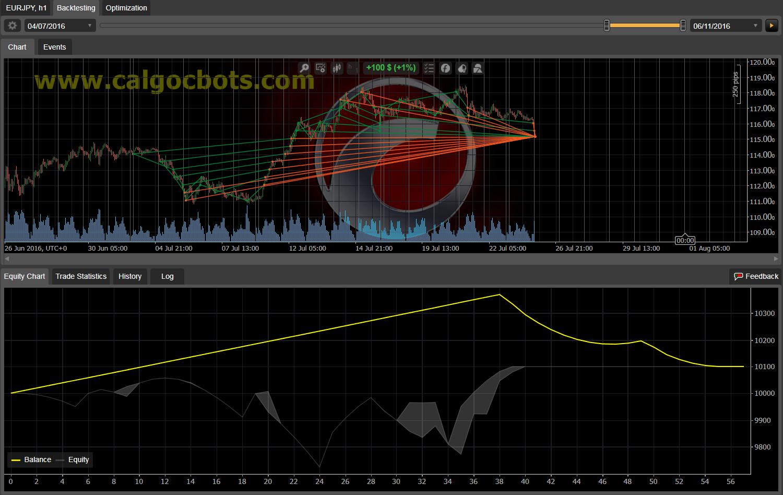 Dual Grid Hedge EUR JPY 1h cAlgo cBots cTrader 100 50 100 - 12
