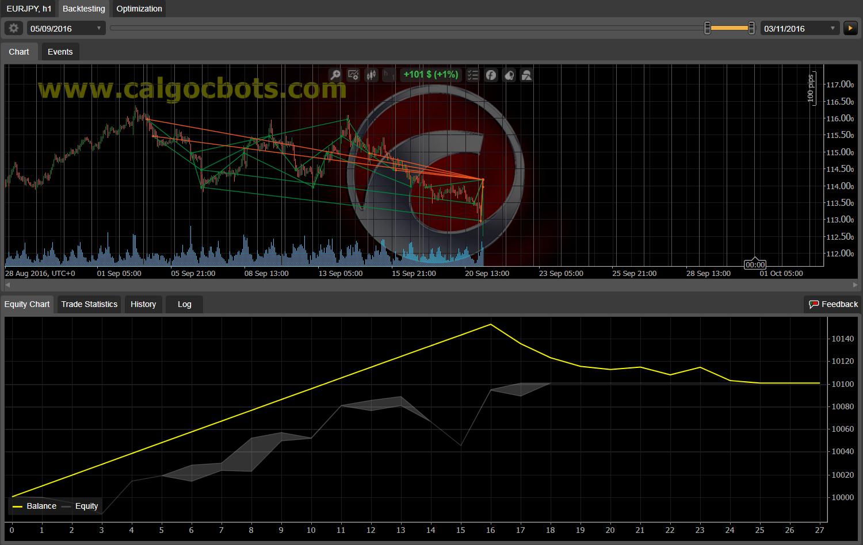 Dual Grid Hedge EUR JPY 1h cAlgo cBots cTrader 100 50 100 - 14