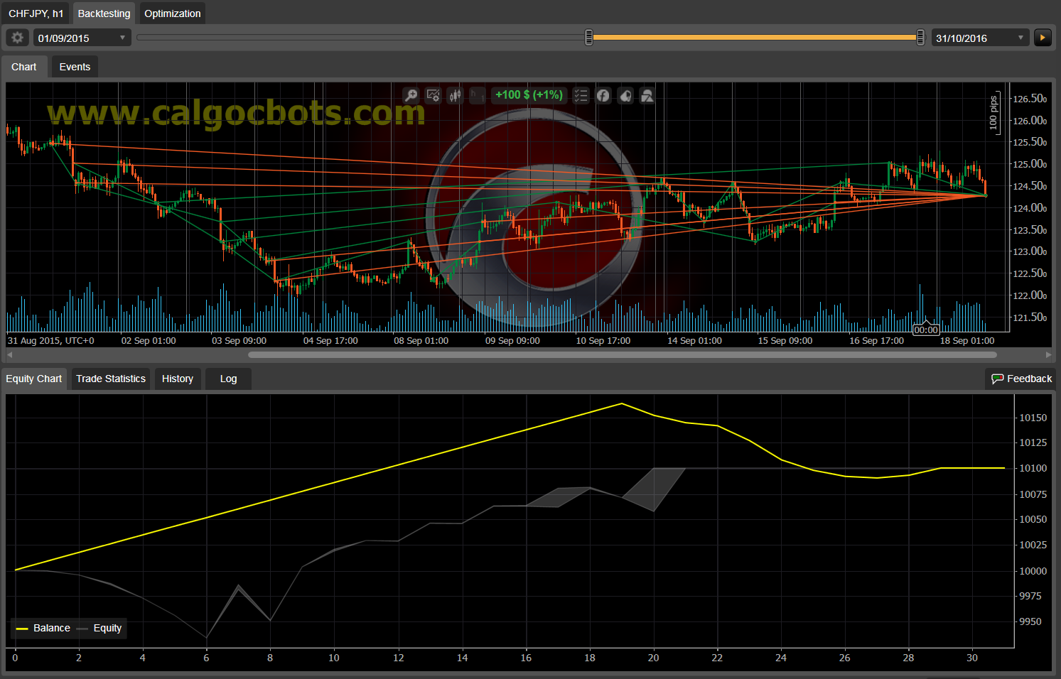 Dual Grid Hedge CHF JPY 1h cAlgo cBots cTrader 1k 100 45 90 - 02 a