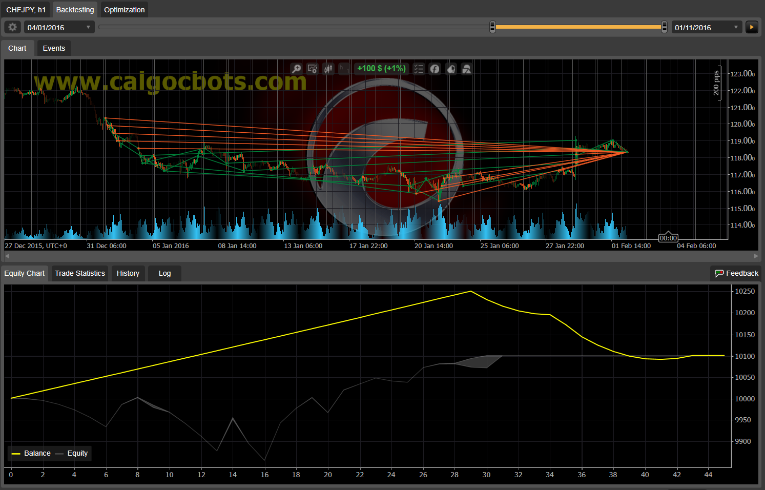 Dual Grid Hedge CHF JPY 1h cAlgo cBots cTrader 1k 100 45 90 - 06