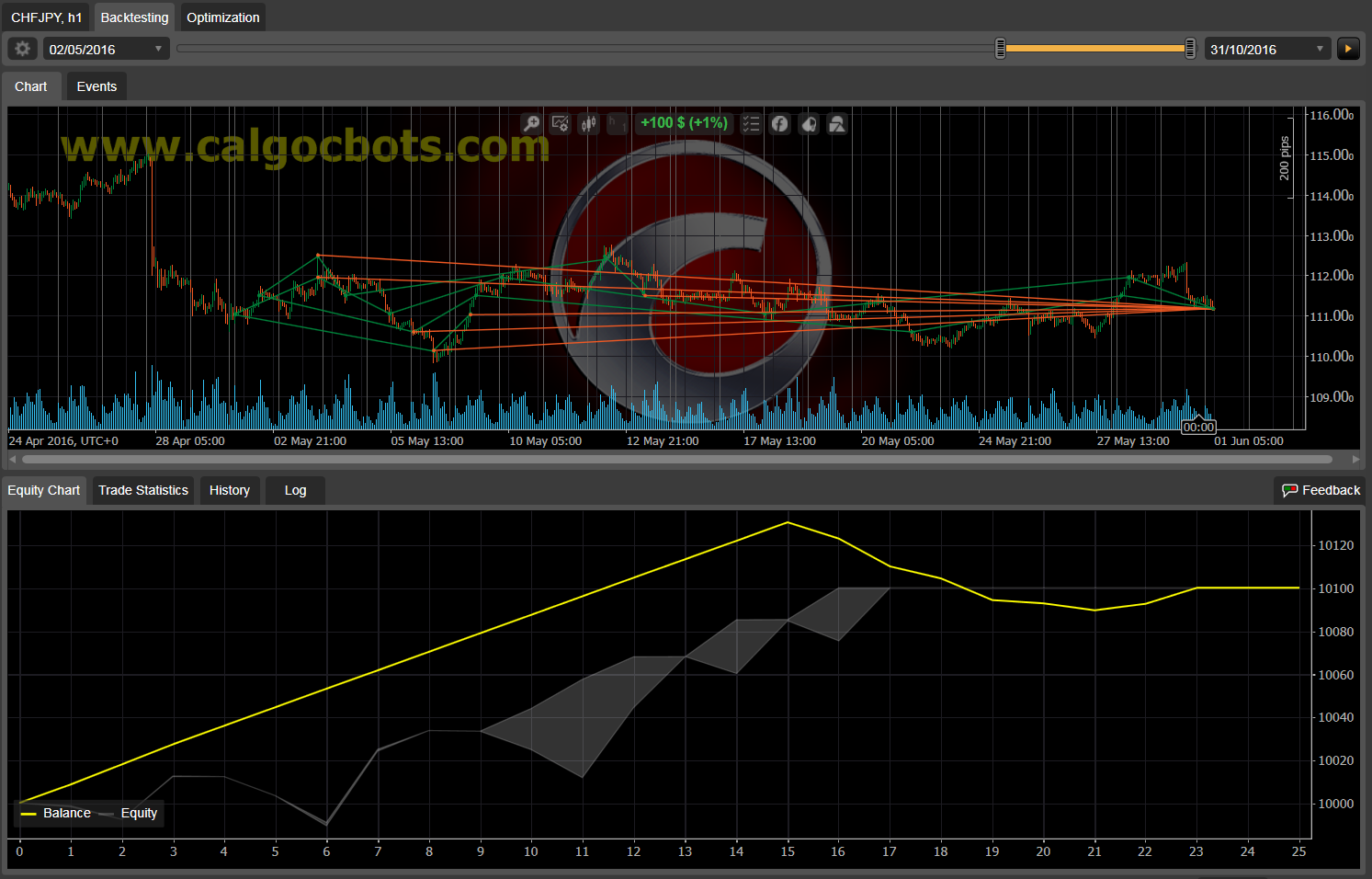 Dual Grid Hedge CHF JPY 1h cAlgo cBots cTrader 1k 100 45 90 - 10