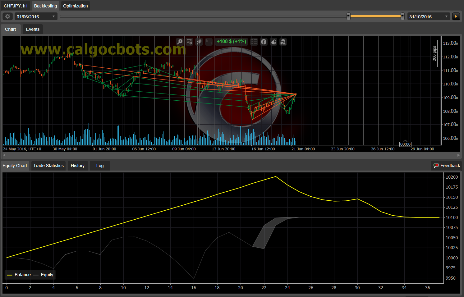 Dual Grid Hedge CHF JPY 1h cAlgo cBots cTrader 1k 100 45 90 - 11 a