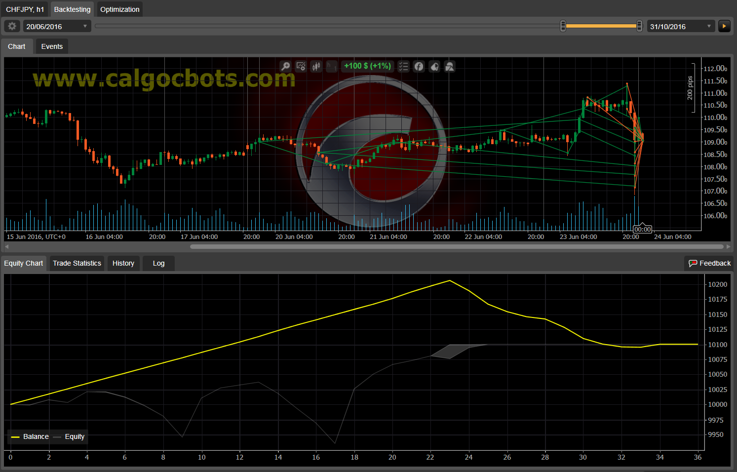 Dual Grid Hedge CHF JPY 1h cAlgo cBots cTrader 1k 100 45 90 - 11 b