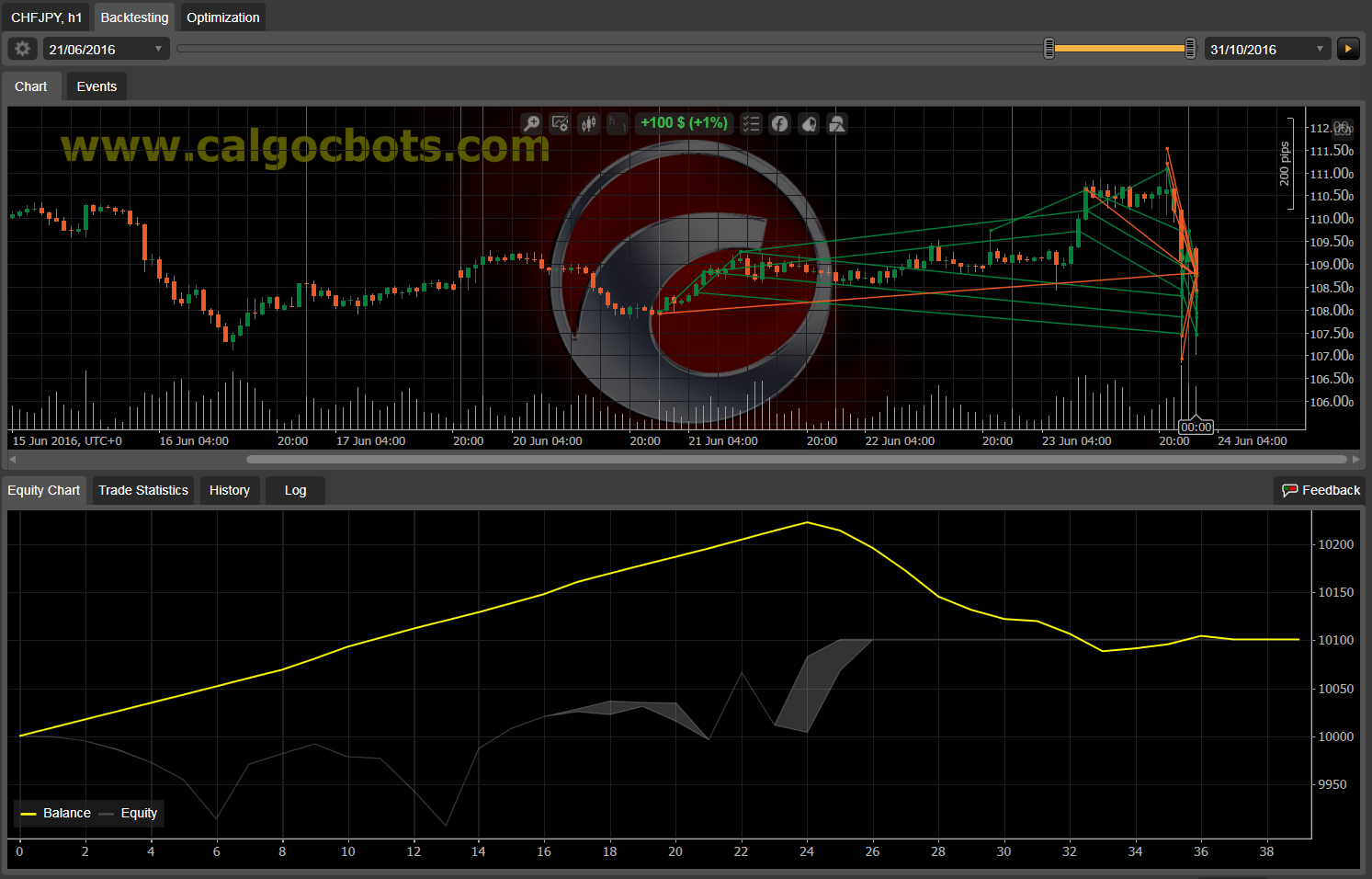 Dual Grid Hedge CHF JPY 1h cAlgo cBots cTrader 1k 100 45 90 - 11 c