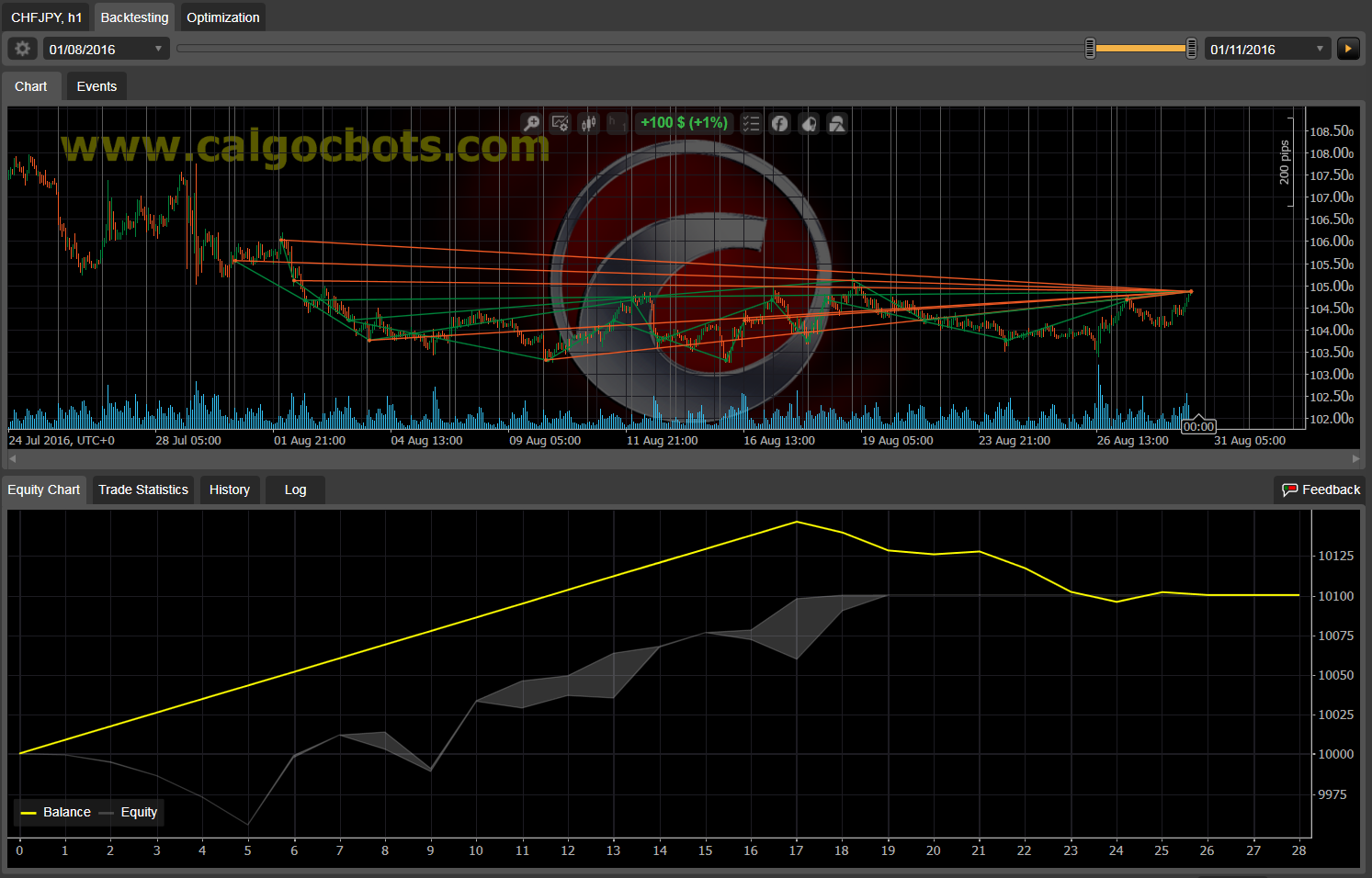 Dual Grid Hedge CHF JPY 1h cAlgo cBots cTrader 1k 100 45 90 - 13