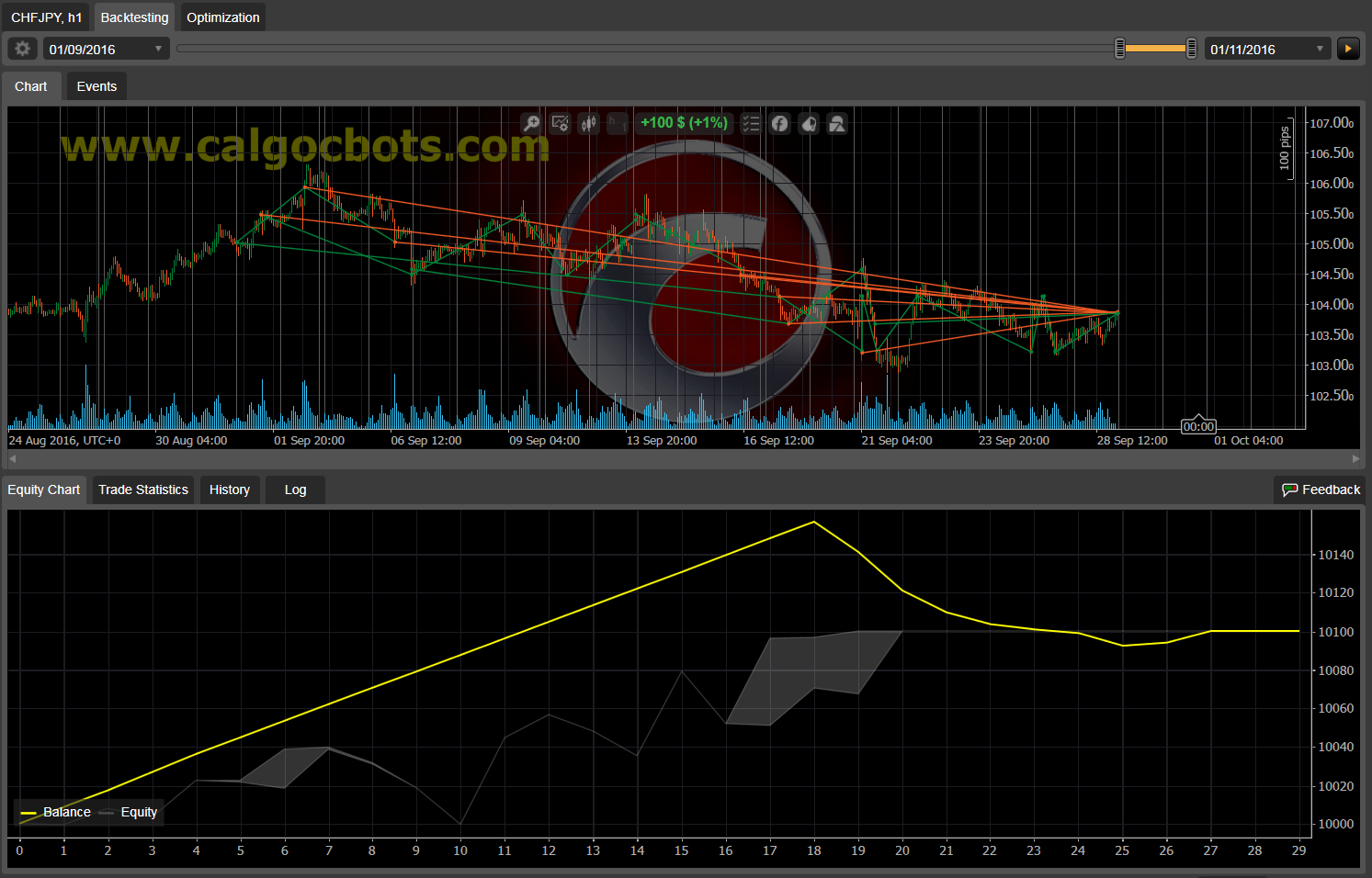 Dual Grid Hedge CHF JPY 1h cAlgo cBots cTrader 1k 100 45 90 - 14 a