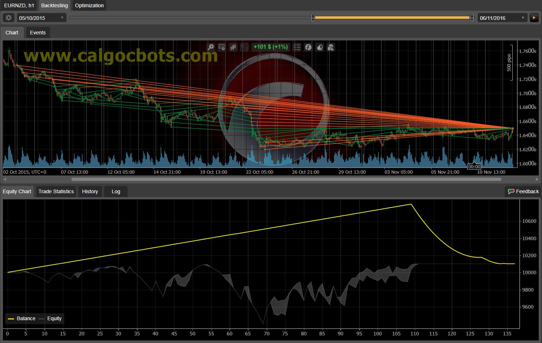 Dual Grid Hedge EUR NZD 1h cAlgo cBots cTrader 100 50 100 - 03